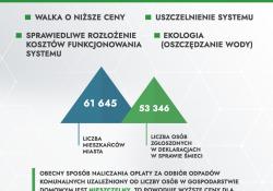Radni zdecydują co z cenami śmieci: 26,50 od osoby czy 8,40 za m3 zużytej wody